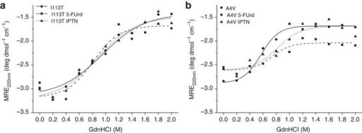 Guanidine-induced unfolding of apo-I113T and apo-A4V SOD1 in the presence of Isoproterenol and 5-FUrd.(a) Apo-dimeric I113T unfolding in GdnHCl at 0.2 M concentration intervals with Isoproterenol or 5-FUrd monitored by ellipticity at 220 nm. The mid-point of the unfolding transition is found at 0.95, 0.87 and 0.81 M GdnHCl. (b) Apo-dimeric A4V unfolding in GdnHCl at 0.2-M concentration intervals with Isoproterenol or 5-FUrd monitored by ellipticity at 220 nm with unfolding transitions at 0.57, 0.81 and 0.73 M GdnHCl. In each case, unfolding is monitored by a single circular dichroism measurement.