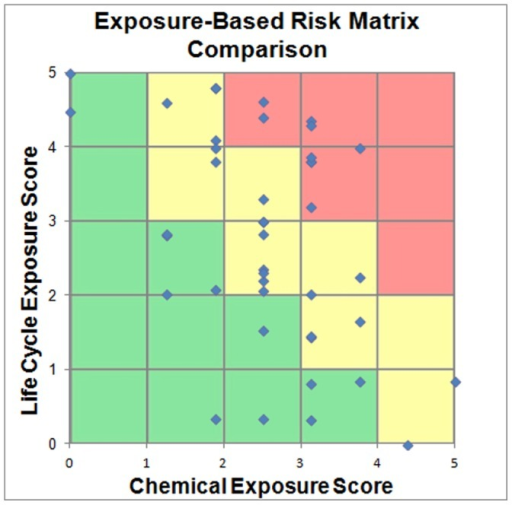 Example Chemical Exposure Potential Risk Matrix.