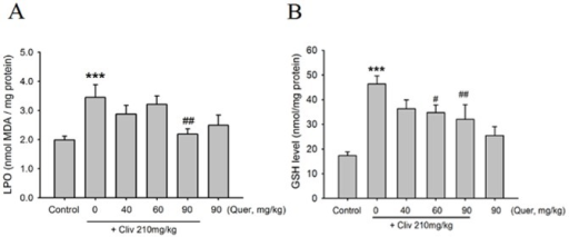 Liver GSH and MDA assay.(A) Effect of quercetin on clivorine-increased liver LPO by analyzing MDA level. (B) Effect of quercetin on clivorine-increased GSH level in the liver. Data are expressed as means ± SEM (n = 9 to 10). ***P<0.001 compared with the control; #P<0.05, ##P<0.01 compared with clivorine.