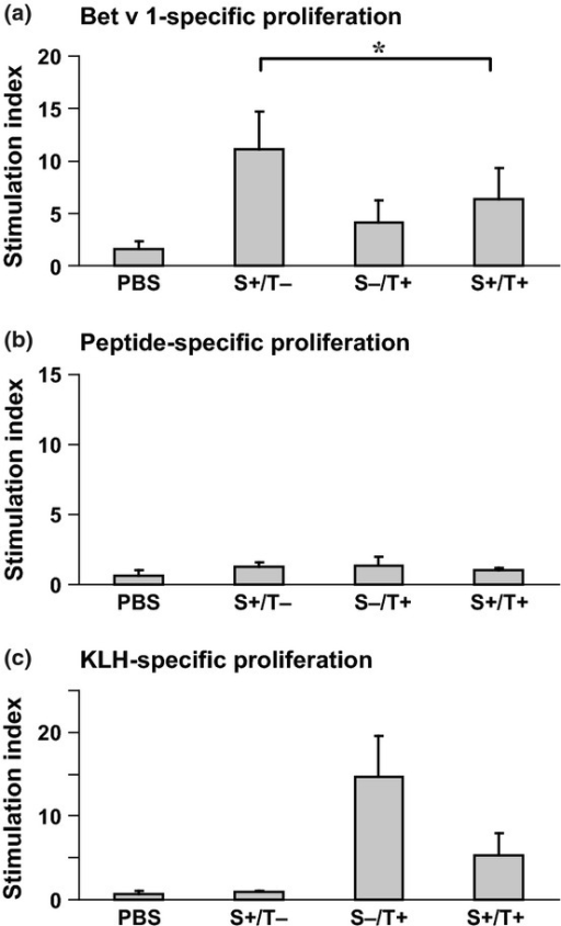 T cell responses of mice from the therapeutic scheme. Bet v 1- (a), peptide- (b), and KLH-specific (c) proliferations of splenocytes from mice of the therapeutic scheme (Fig.2) are displayed (y-axes: stimulation indices SI ± SD). Statistically significant differences are indicated (*P < 0.05). S: sensitization, T: therapy.