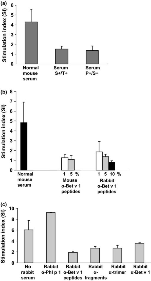 Inhibition of Bet v 1-specific T cell proliferation by Bet v 1-specific antibodies. (a) Splenocytes from four Bet v 1-sensitized mice were stimulated in the presence of normal mouse serum, serum from the S+/T+ group, or serum from the P+/S+ group from day 120 or (b) in the presence of normal mouse serum or different concentrations of mouse or rabbit anti-Bet v 1 peptide antisera. (c) Experiment performed as in (a, b) with cultured splenocytes without rabbit serum or with rabbit antisera specific for Phl p 1, Bet v 1, Bet v 1 fragments, Bet v 1 trimer, or Bet v 1 peptides. Stimulation indices ± SD are shown for triplicate cultures from 4 individual mice (y-axes).