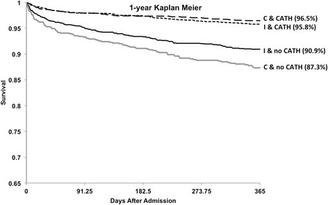 Kaplan Meier plot demonstrating survival from admission with acute coronary syndrome stratified by cardiac catheterization status (C = community hospitals, M = metropolitan hospitals, I = interventional hospital, cath = cardiac catheterization).