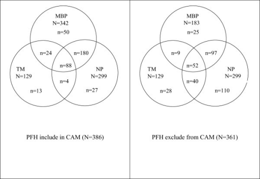 Overlap in CAM use when prayer-for-health (PFH) is included in, and excluded from, CAM.