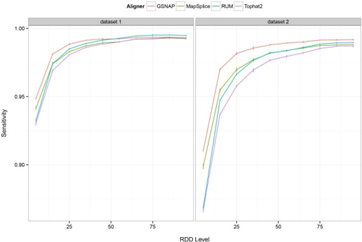 Sensitivity of RDD detection versus the simulated RDD level.Here we depict the true positive rate of RDD detection versus the simulated RDD level, or the percentage of reads at the site bearing the sequence difference allele. A minimum of 1 read bearing the RNA-DNA sequence difference is sufficient for a site to be deemed correctly identified. Sites with coverage less than 10x per the simulated RNA-Seq dataset are removed from consideration.