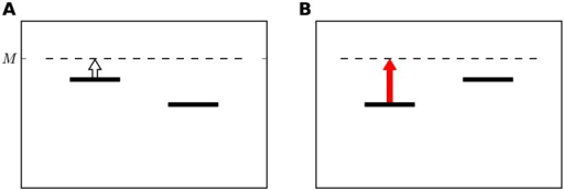 A schematic explanation of the Contraction Bias and its effect on performance.Using the same notation of Fig. 1. The horizontal dashed line representsM, the estimated value of the mean stimulus in the block. The vertical arrow presents the contraction of the first stimulus towards the mean value. The arrow is white when this contraction is beneficial to performance (A), since it increases the probability of a correct response. The arrow is red when this contraction impairs performance (B).