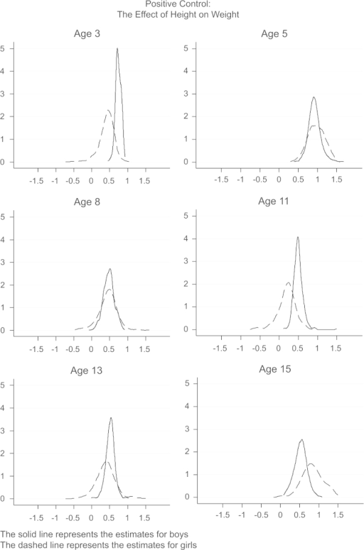 Distribution of point estimates from multiple IV models with different sets of instruments: The effect of height on weight at different ages.