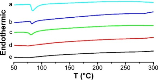 DSC thermograms.Notes: The thermograms are shown for pure crystalline FF (a), the physical mixture of FF and the MSNs (b), and different ratio FF-MSNs: 1:1 (c), 1:2 (d), and 1:3 (e).Abbreviations: DSC, differential scanning calorimetry; FF, fenofibrate; FF-MSN, fenofibrate-loaded mesoporous silica nanoparticle; MSN, mesoporous silica nanoparticle.