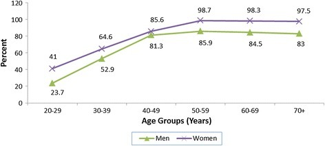 Percent distribution of subjects with elevated %BF by age and gender. Cut-off points: ≥25% for men and ≥32% for women.