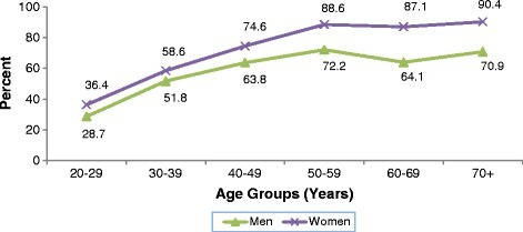 Percent distribution of subjects with elevated WC by age and gender. Cut-off points: ≥ 94 cm for men and ≥ 80 cm for women.