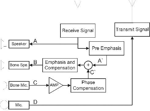 PMC4434057_tbeq 28 S14 g003 block diagram of the bone conduction system a voice s open i
