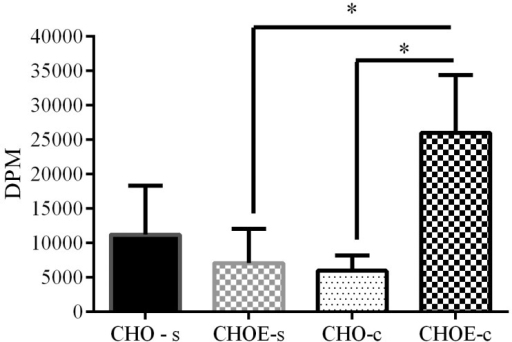 Incorporation of 3H-cholesterol into cholesteryl esters in epimastigotes.Parasites were incubated in LIT medium with 10% FCS (control) or 10% dFCS (starved) in the presence of LDL-3H-cholesterol (1,000,000 DPM; 2 mg/mL) for 3 days at 28°C. Parasites were washed and their lipids were extracted and analysed by TLC. The cholesterol (CHO) and cholesteryl-ester (CHOE) spots were scraped and the lipid eluted from silica. The lipid-associated radioactivity was measured by liquid scintillation counting. The results are expressed as the mean (±SD) per 1 mg of protein of three independent experiments analysed by one-way ANOVA followed by the Bonferroni test (*P<0.05).