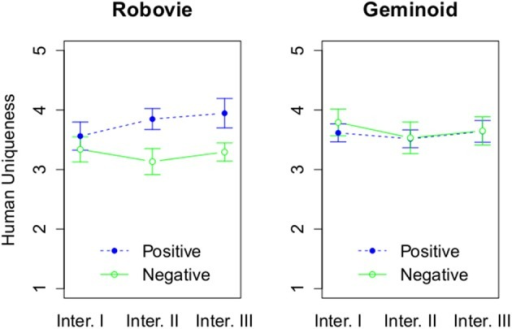 The effect of 3 factors on Human Uniqueness. The rating of Human Uniqueness based on attitude and interaction round, and grouped by a robot type.