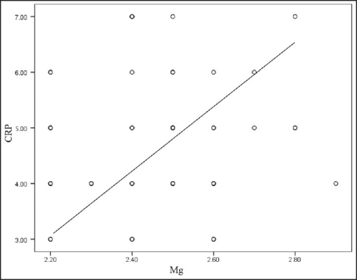 Correlation between serum C-reactive protein (CRP) and magnesium in nonsmokers