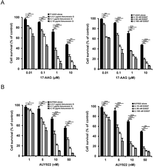 Potentiation of cytotoxicity of Hsp90 inhibitor in CD44high K562 cells by SIRT1 inhibitors. Cells were treated with serial doses of 17-AAG (A) or AUY922 (B) in the presence or absence of amurensin G (0.1- and 10 μg/ml) or EX527 (10- and 50 nM). Percentage of cell survival was determined after 96 h of incubation using MTT assay. * p < 0.05, **p < 0.01 and ***p < 0.001.