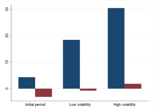 The presence and influence of expert investors in the volatility regimes.Blue bars indicate the number of active expert investors, while purple bars show the difference between the average in-degree of more and less expert investors.