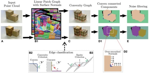 Overview of the computer vision method use for convex 3D-scene segmentation (for details see Stein et al., 2014a,b). (A) Two test objects (B1) Initial point clouds are reduced to supervoxels (Papon et al., 2013) with graph edges showing how voxels are neighbors. (B2) Conventional definition of convex and concave configurations. (B3) Singular locations like the one shown are not treated as concave, which massively improves algorithmic performance (C) Resulting convex (black) and concave (red) connectivity graph. (D1) Segmentation. (D2) Noise reduction mechanisms avoiding over-smoothing inside corners. (E) Final segmentation. Figure modified from Stein et al. (2014b).