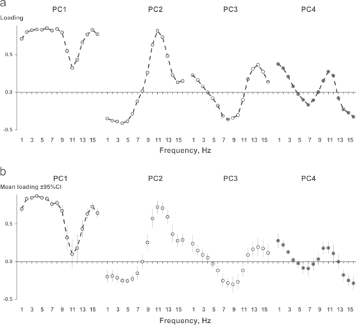 Loading spectra of the four largest principal components of the EEG spectrum. Loading spectra for the 1st–4th principal components (frequency range between 1 and 16 Hz) were calculated for the whole data set (A) and separately for each of 18 study participants (B). Individual loadings were then averaged drawn as Mean loading±95% Confedence Interval.