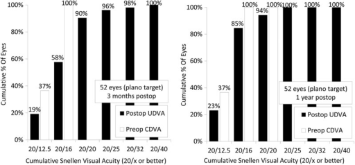 Cumulative percentages of eyes attaining specified cumulative levels of UDVA 3 months and 1 year after SMILE (CDVA, corrected distance visual acuity; SMILE, small incision lenticule extraction; UDVA, uncorrected distance visual acuity) (postop, postoperative; preop, preoperative).