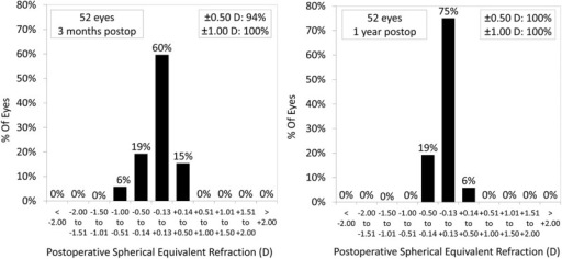 Percentages of eyes within different dioptre ranges of the attempted correction (spherical equivalent) 3 months and 1 year after small incision lenticule extraction (postop, postoperative).
