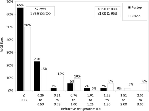 Percentages of eyes within different dioptre ranges of refractive astigmatism before and 1 year after small incision lenticule extraction (postop, postoperative).