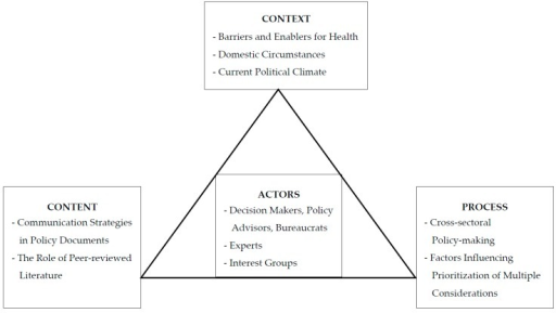 Modified from Walt and Gilson's model for health policy analysis.