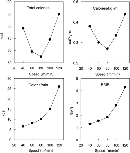 Effects of walking speed on energy expenditure. RMR is the relative metabolic rate compared with at rest. The authors generated this graph using data inreports by Tatsumi et al. [52, 54].