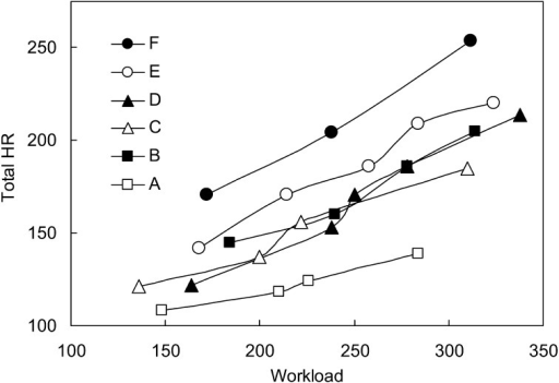 Relationship between total HR (heart rate during exercise and recovery) and workload. Letters indicate data collected from an individual horse. The authorsgenerated this graph using data in a report by Nomura [32].