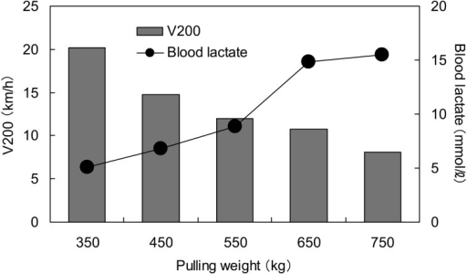V200 (running velocity at a heart rate of 200 beat/min) and blood lactate concentration measured 3 min after exercise in heavy draft horses. The authorsgenerated this graph using data in a report by Arakawa [2].