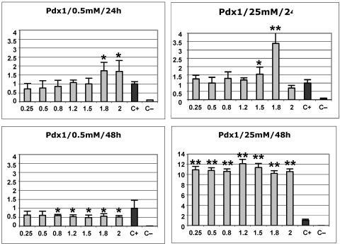 Effect of PDX1 overexpression on the insulin promoter in the βTC6 cell line at low (0.5 mM) or high (25 mM) glucose concentrations at either 24 h or 48 h post-transfection. The values on the x axis represent the increasing dose (in μg) of the PDX1 expression construct used in the transfections. The y axis represent the arbitrary transactivation values of the insulin promoter with respect to the positive control (c+), which is considered as 1. The standard deviation is also indicated. At least four independently transfected replicates of each sample were analysed. c+ : positive control (cells transfected with the –645INS-LUC construct but no transcription factor). c– : negative control (cells transfected with empty vectors). Values statistically different from the control by the Mann-Whitney test (p<0.05) are indicated by one asterisk. Statistically significant values that show a stronger effect of the transcription factor on the insulin promoter (at least two-fold or more, or half or less, than the positive controls) are indicated by two asterisks.