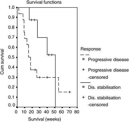 Kaplan–Meier survival for patients with progressive disease during chemotherapy (n=16) compared to those who achieved disease stabilisation (stable disease or partial response, n=8).