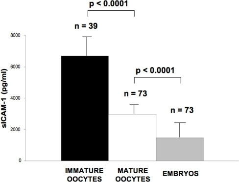 sICAM-1 release in immature oocytes (black box) compared to mature (white box) oocytes and to in vitro fertilized embryo (grey box).Oocytes were individually cultured in a 4-well culture dish as reported in the methods section. Following the maturation period 250 µl of supernatants were collected from each culture system and stored at −20°C until being tested for the presence released proteins. Mature and immature oocytes were identified, one by one, evaluating the presence or absence of the first polar body. In vitro fertilized embryos were individually cultured in 4-well culture dishes and 250 µl of supernatants collected from each embryo culture and stored at −20°C until being tested for the presence of released proteins. * Student t Test.