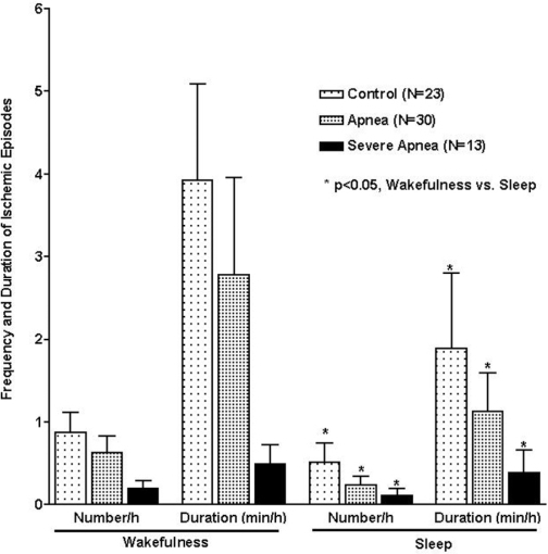 Comparison of the number and duration of ischemic episodes per hour during wakefulness and sleep in the same group