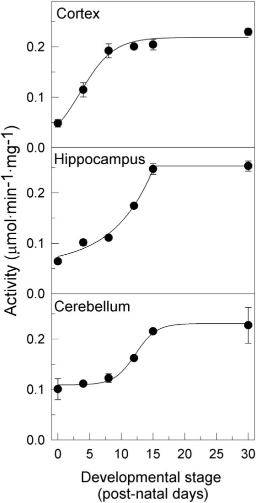 PMCA activity in developing cortex, hippocampus and cerebellum. Twenty μg of MV obtained from the indicated brain regions at different developmental stages were used to measure PMCA activity, as described in the Experimental Procedures. Data are the mean ± SE values obtained from three experiments performed in triplicate, and from two preparations.