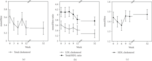 Measurements of total cholesterol (open diamond), LDL cholesterol (closed circle), the ratio of total to HDL cholesterol (open circle) and HDL cholesterol (closed triangle) over 52 weeks in 39 volunteers. Data are mean ± SEM.