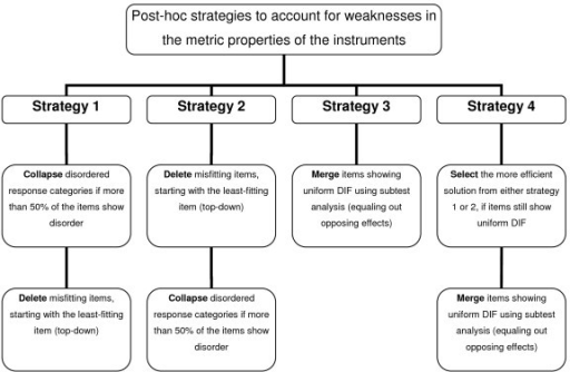 Overview of the four Rasch-based strategies applied to account for the weaknesses in the metric properties of the four quality of life instruments post-hoc.