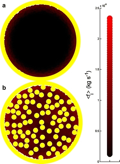 Colour-coded description of frictional coefficient experienced by a tracer particle (R = 2 nm, H = 5 nm) in a 2D fluid membrane  at 37°C bounded by a hard wall (a) at limiting dilution (b) at θ = 0.35 (as approximated by Eq. 11b). Note the stagnant regions adjacent to the walls and high local densities of particles shown in brighter red, indicating higher viscosity/higher local frictional coefficient