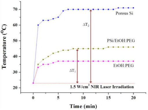 Comparison of photothermal property between solid PSi, PSi/EtOH:PEG solution (0.7 g/L), and EtOH:PEG solution. ΔT1 and ΔT2, respectively, in this graph represent the temperature rises in solid PSi (a free-standing PSi layer) and PSi/EtOH:PEG solution upon NIR laser irradiation at 1.5 W/cm2.