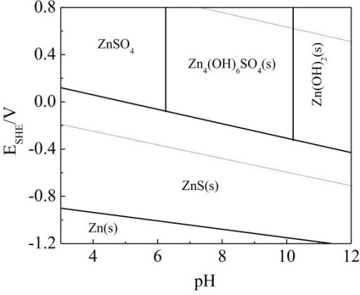 Predominant area diagram in zn2 hs e h2o system zn open i predominant area diagram in zn2 hs e h2o system ccuart Images