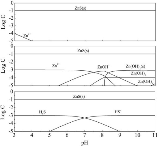 Distribution of zinc species in zn2 hs h2o system as open i distribution of zinc species in zn2 hs h2o system as a function of ccuart Images
