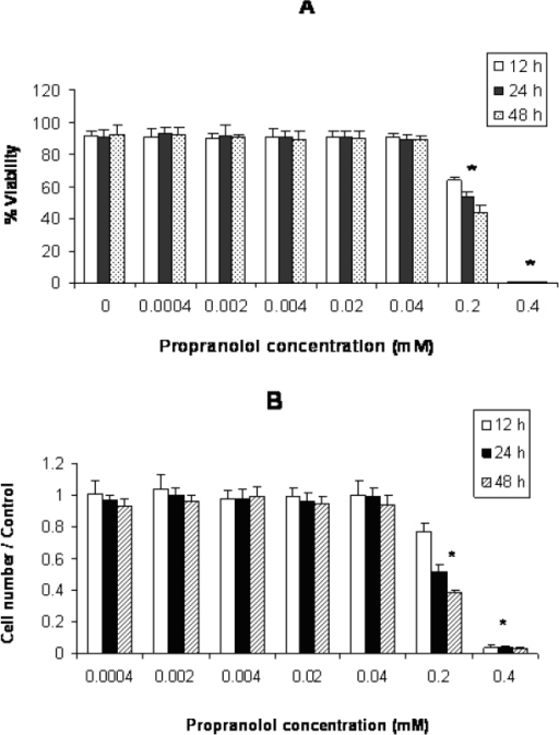 Effect of propranolol on proliferative responses of human leukemic Jurkat T-cell line. The Jurkat cells were treated with different concentrations of propranolol (0.0004 - 0.4 mM) for 12, 24 and 48 hours. The results are presented as % of viability demonstrated by trypan blue dye exclusion (TB) test (A) and cell number/control demonstrated by MTT assay (B). Data are mean ± SD of triplicate cultures. n = 3; P < 0.05 was considered significant.