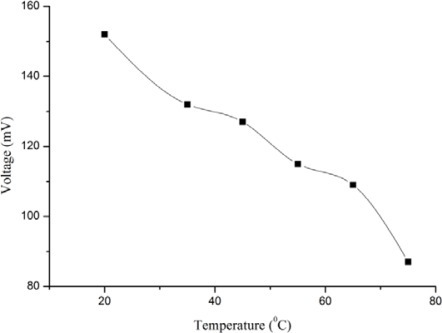 Calibration curves showing the study of EMF response with the change in temperature values.