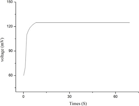 The response time of the proposed biosensor.