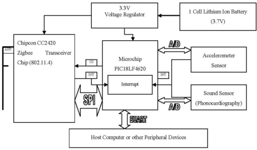 Architecture of Wireless Sensor Platform.