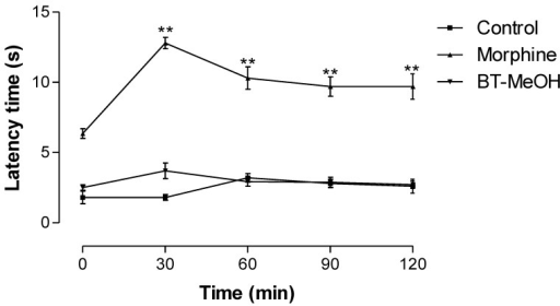 Time course of BT-MeOH (100 mg/kg, p.o.) and morphine (5.7 mg/kg, s.c.) on thermal nociception (hot plate). The results represent the mean ± S.E.M. of six animals. Statistical differences between the treated and control groups were evaluated by ANOVA and Dunnett's test to assess the significance levels in comparison with zero-time. The asterisks denote the level of significance in comparison with zero-time, ** p < 0.01.