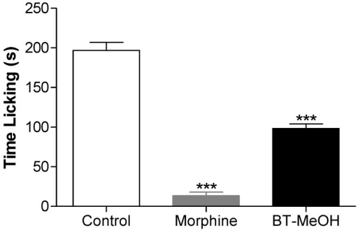 Antinociceptive effect of the BT-MeOH (100 mg/kg, p.o.) and morphine (5.7 mg/kg, s.c.) in glutamate-induced nociception test. Each column represents the mean ± S.E.M. of six animals. Statistical differences between the treated and control groups were evaluated by ANOVA and Dunnett's test, and the asterisks denote the level of significance in comparison with control group, *** p < 0.001.