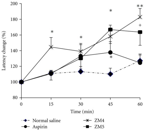 Percent of increase in latency periods of mice treated with normal saline (negative control), aspirin (positive control), ZM4, and ZM5. Treated mice were challenged on a hot plate every 15 min for 1 hour after oral treatment. Values are expressed as mean ± S.E.M (n = 9). *P < 0.05, and **P < 0.01 against normal saline and  +P < 0.05 ZM4 and ZM5 against aspirin.