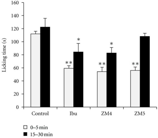 Nociceptive behavior of rats in the early phase (0–5 min) and late phase (15–30 min) after injection of formalin recorded as amount of time (s) spent licking the injected paw following treatment with ibuprofen, ZM4, and ZM5 (all at 20 mg/kg dose). Values are expressed as mean ± S.E.M. (n = 8). Symbols represent statistical significance against control group as *P < 0.05 and **P < 0.001.