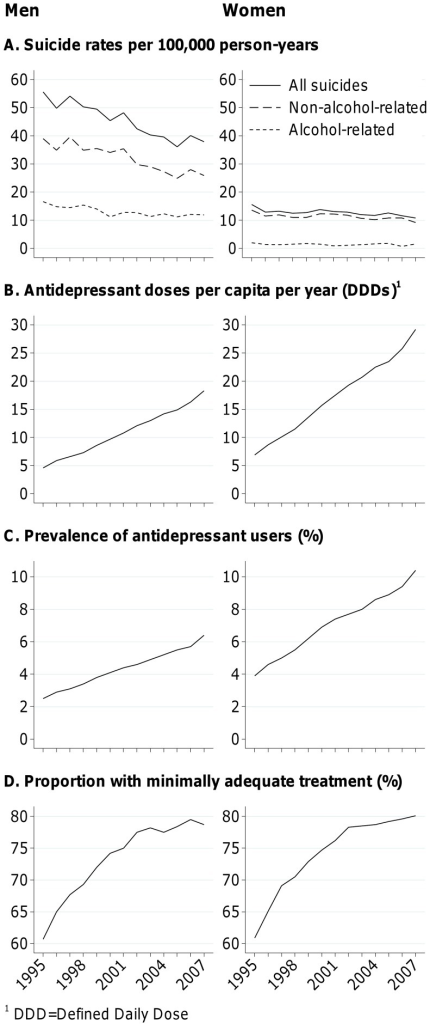 National trends in suicide rates and non-tricyclic antidepressant sales in Finland.Alcohol-related and non-alcohol-related suicide rates per 100,000 person-years (panel A), number of defined daily doses (DDDs) of antidepressants sold per capita per year (panel B), prevalence of antidepressant users (panel C), and proportion of individuals among all antidepressant users who have purchased at least 90 defined daily doses of antidepressants during a year (panel D) in 1995–2007 among Finnish men (left) and women (right) aged 20+.