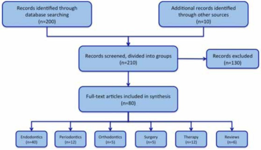 Flowchart of literature synthesis.