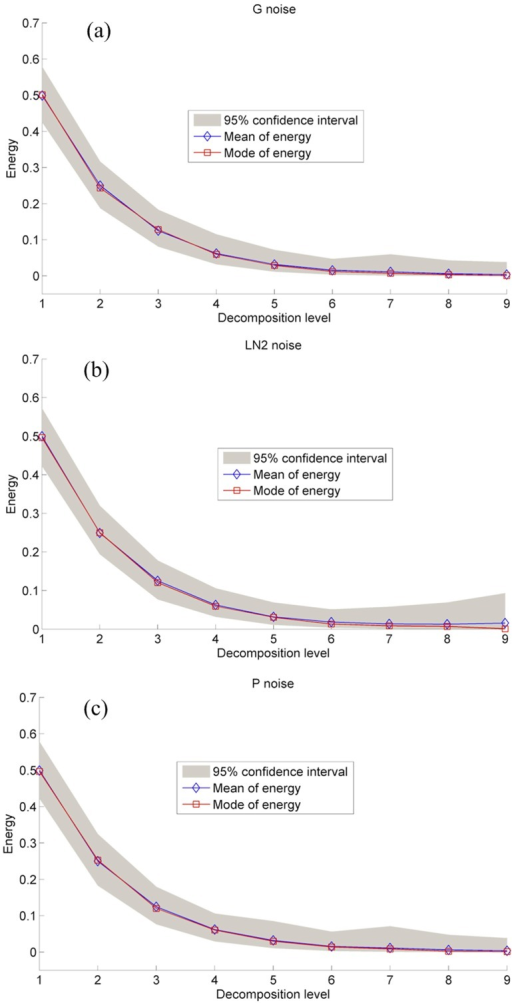 Energy distributions of the gauss (G) (a), 2-parameter lognormal (LN2) (b), and Pearson-III (P) (c) distributed noise with 95% confidence interval.